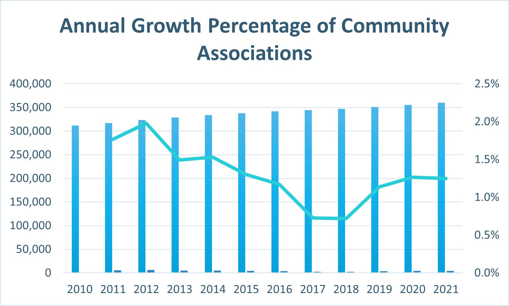 Annual Growth Percentage of Community Associations